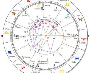 Darstellung des Geburtshoroskops in der Astrologie